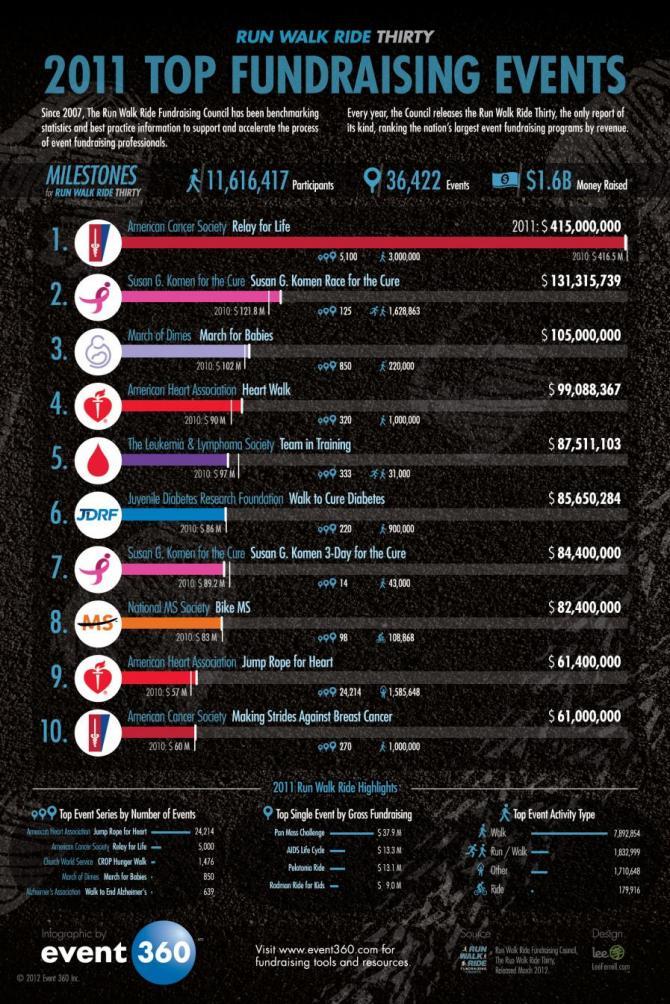 Run Walk Ride Thirty Infographic